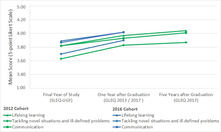 2017 GLEQ KEY FINDINGS – HKU Teaching and Learning